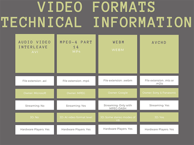 types of video file formats